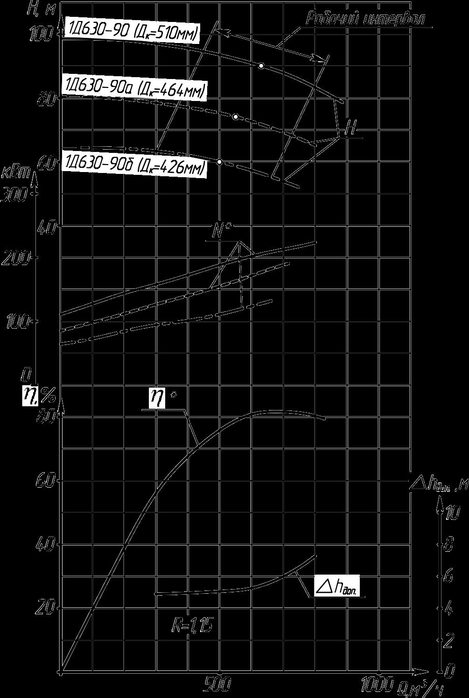 Характеристики насоса 1Д630-90а