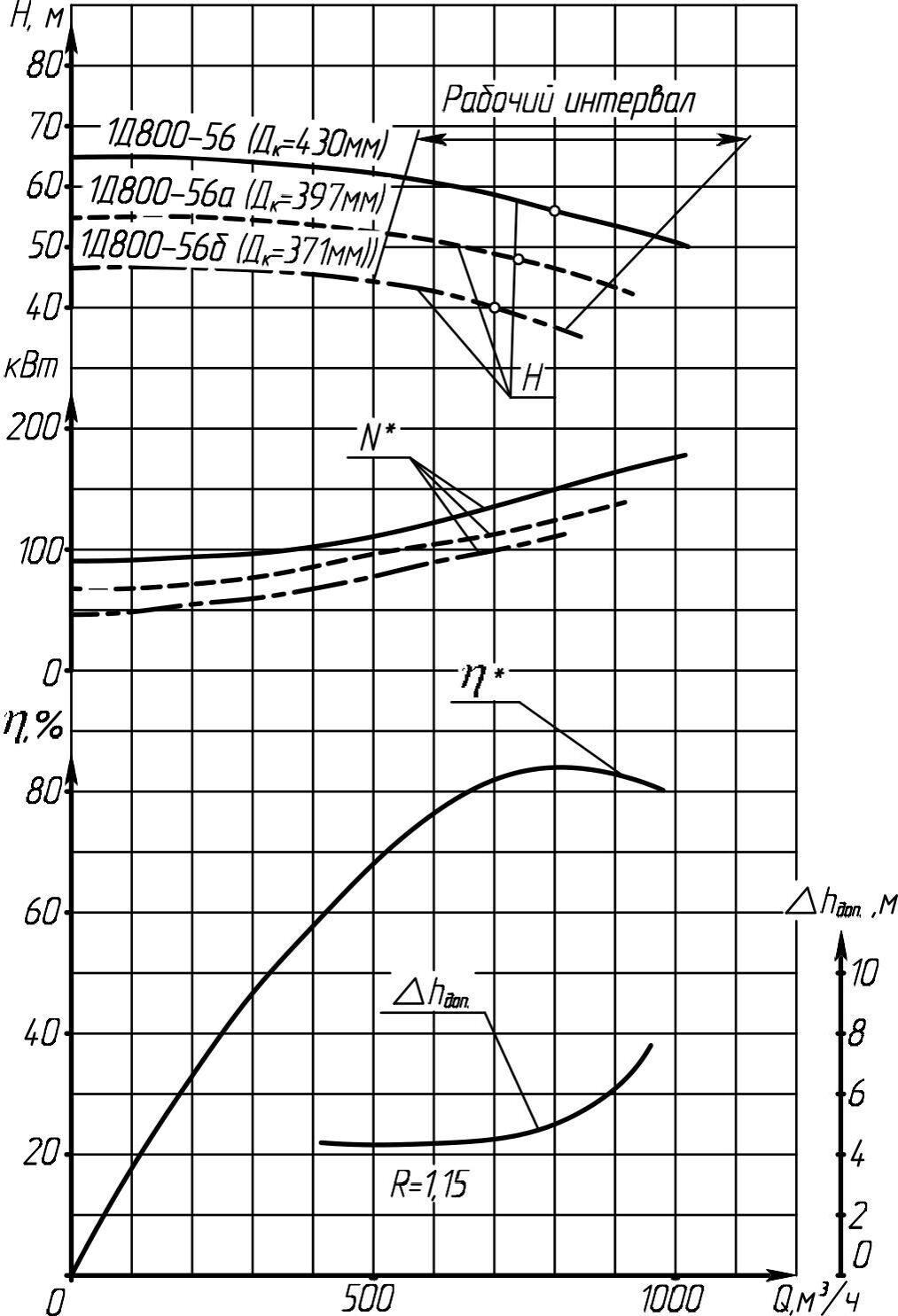 Характеристики насоса 1Д1250-63 (800 м3/час)